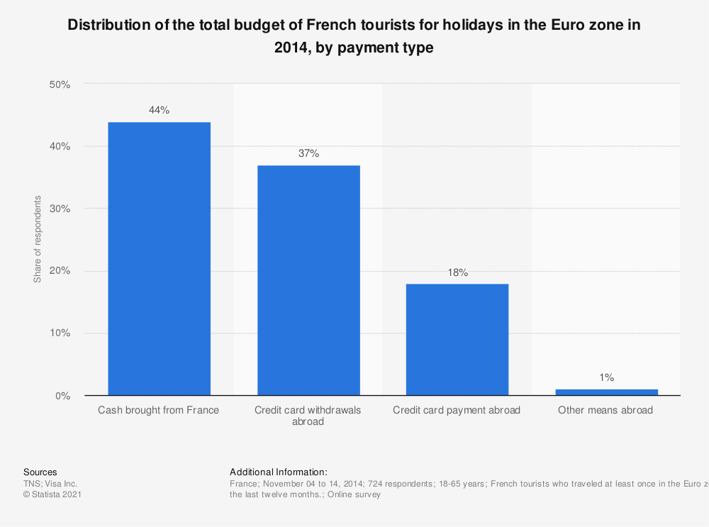 Statistic: Distribution of the total budget of French tourists for holidays in the Euro zone in 2014, by payment type   Statista