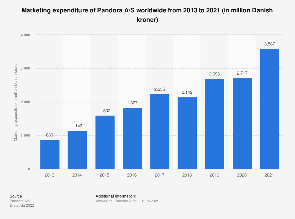 Statistic: Marketing expenditure of Pandora A/S worldwide from 2013 to 2019 (in million Danish kroner) | Statista