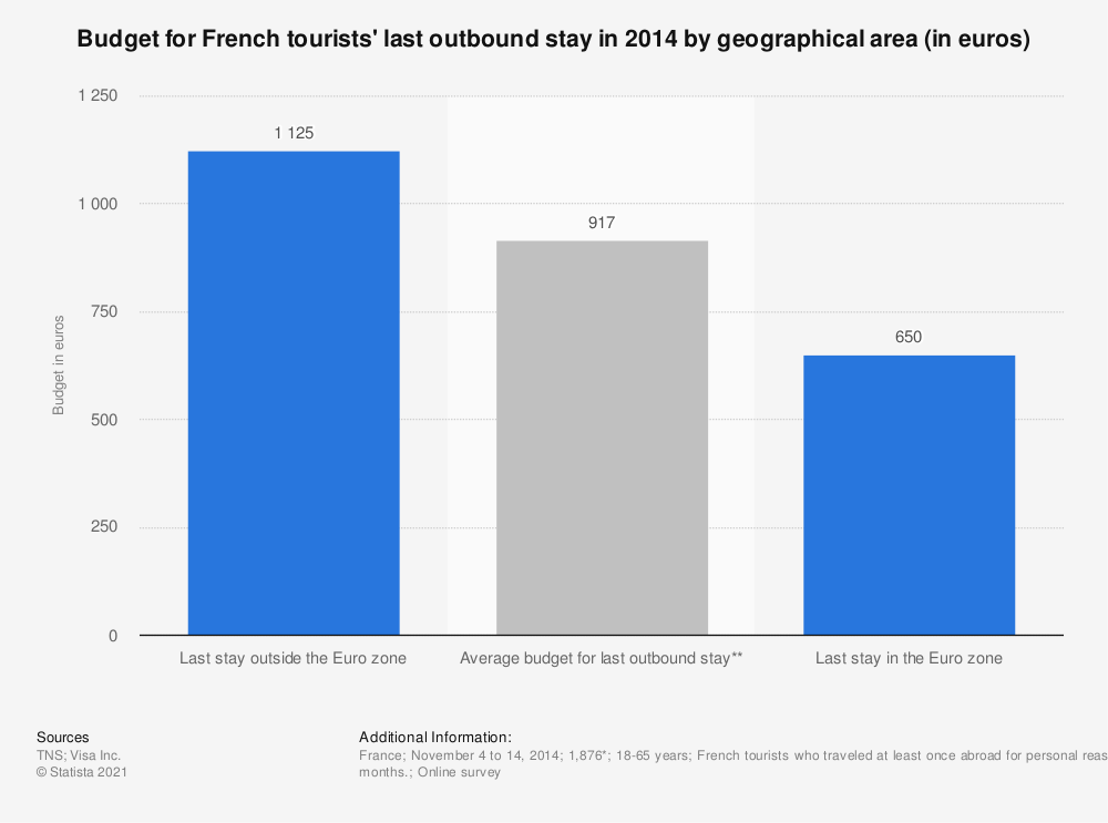 Statistic: Budget for French tourists' last outbound stay in 2014 by geographical area (in euros) | Statista