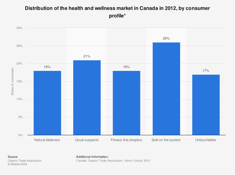 Statistic: Distribution of the health and wellness market in Canada in 2012, by consumer profile*   Statista
