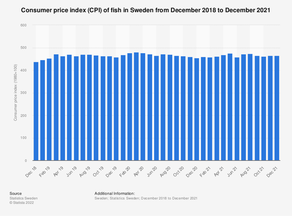 Statistic: Consumer price index (CPI) of fish in Sweden from June 2017 to June 2019 | Statista
