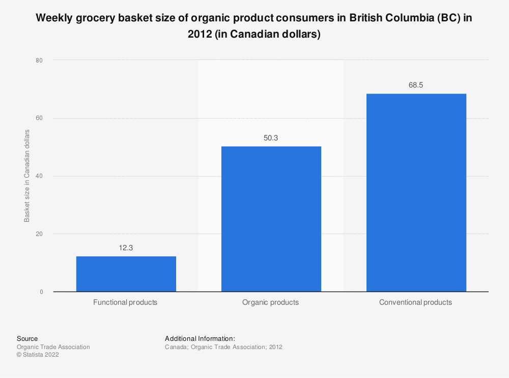 Statistic: Weekly grocery basket size of organic product consumers in British Columbia (BC) in 2012 (in Canadian dollars) | Statista