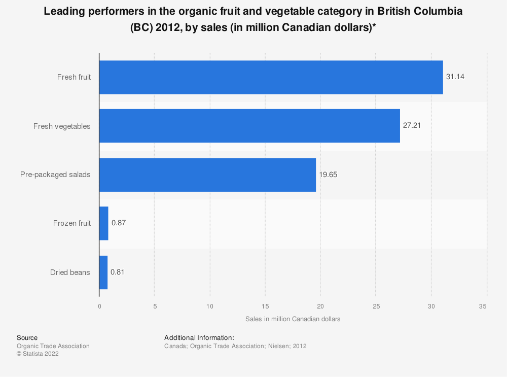 Statistic: Leading performers in the organic fruit and vegetable category in British Columbia (BC) 2012, by sales (in million Canadian dollars)* | Statista