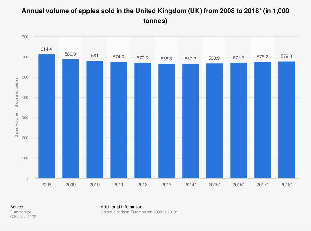 Statistic: Annual volume of apples sold in the United Kingdom (UK) from 2008 to 2018* (in 1,000 tonnes) | Statista