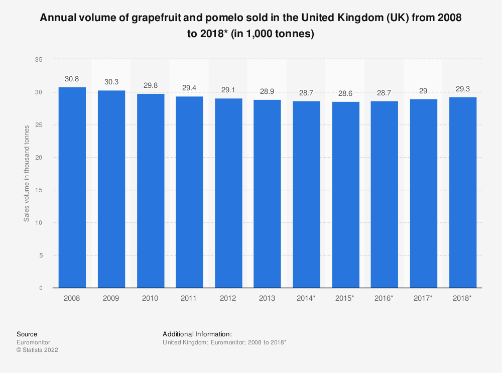 Statistic: Annual volume of grapefruit and pomelo sold in the United Kingdom (UK) from 2008 to 2018* (in 1,000 tonnes) | Statista