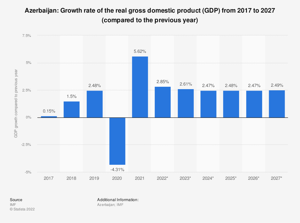 Statistic: Azerbaijan: Growth rate of the real gross domestic product (GDP) from 2014 to 2024 (compared to the previous year) | Statista