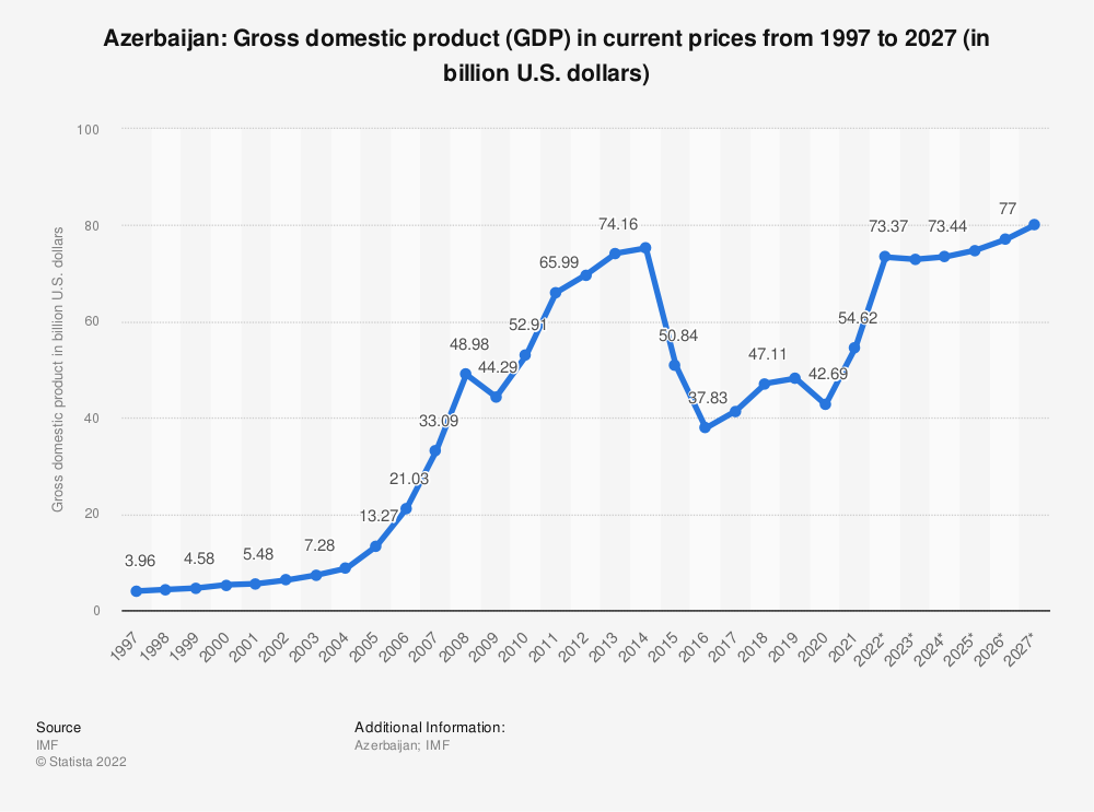 Statistic: Azerbaijan: Gross domestic product (GDP) in current prices from 2014 to 2024 (in billion U.S. dollars) | Statista