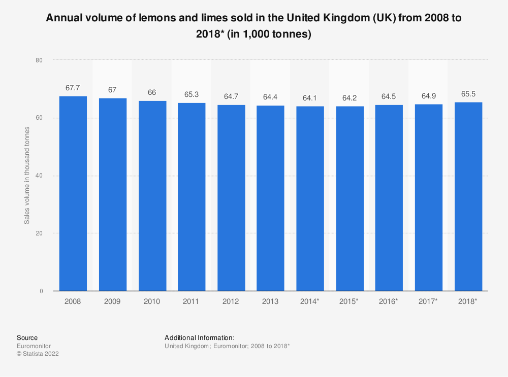 Statistic: Annual volume of lemons and limes sold in the United Kingdom (UK) from 2008 to 2018* (in 1,000 tonnes) | Statista