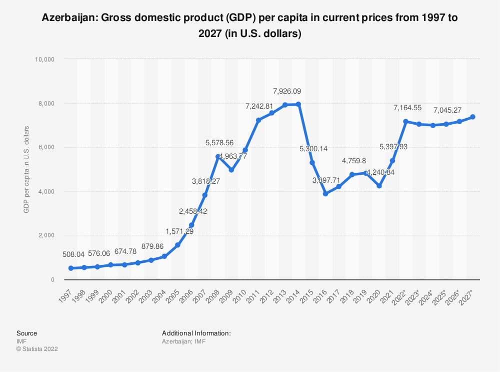 Statistic: Azerbaijan: Gross domestic product (GDP) per capita in current prices from 1994 to 2024 (in U.S. dollars) | Statista