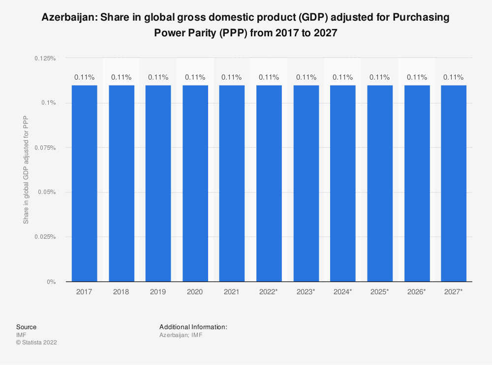 Statistic: Azerbaijan: Share in global gross domestic product (GDP) adjusted for Purchasing Power Parity (PPP) from 2014 to 2024 | Statista