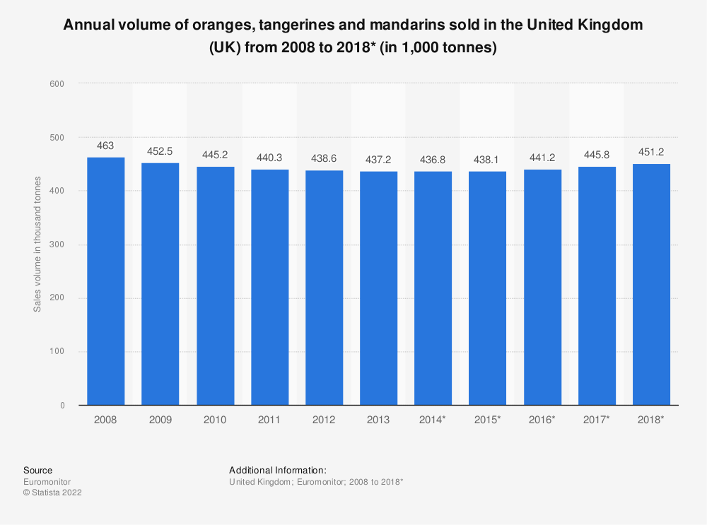 Statistic: Annual volume of oranges, tangerines and mandarins sold in the United Kingdom (UK) from 2008 to 2018* (in 1,000 tonnes) | Statista