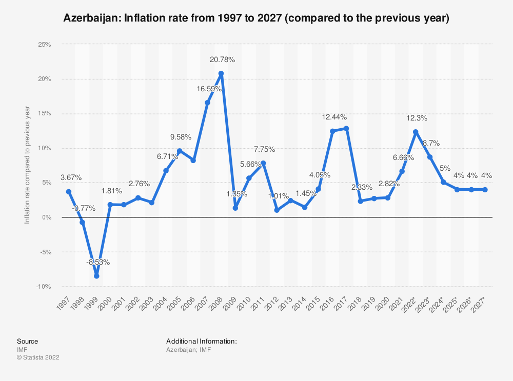 Statistic: Azerbaijan: Inflation rate from 1994 to 2021 (compared to the previous year) | Statista