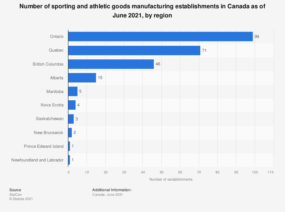 Statistic: Number of sporting and athletic goods manufacturing establishments in Canada as of December 2020, by region  | Statista