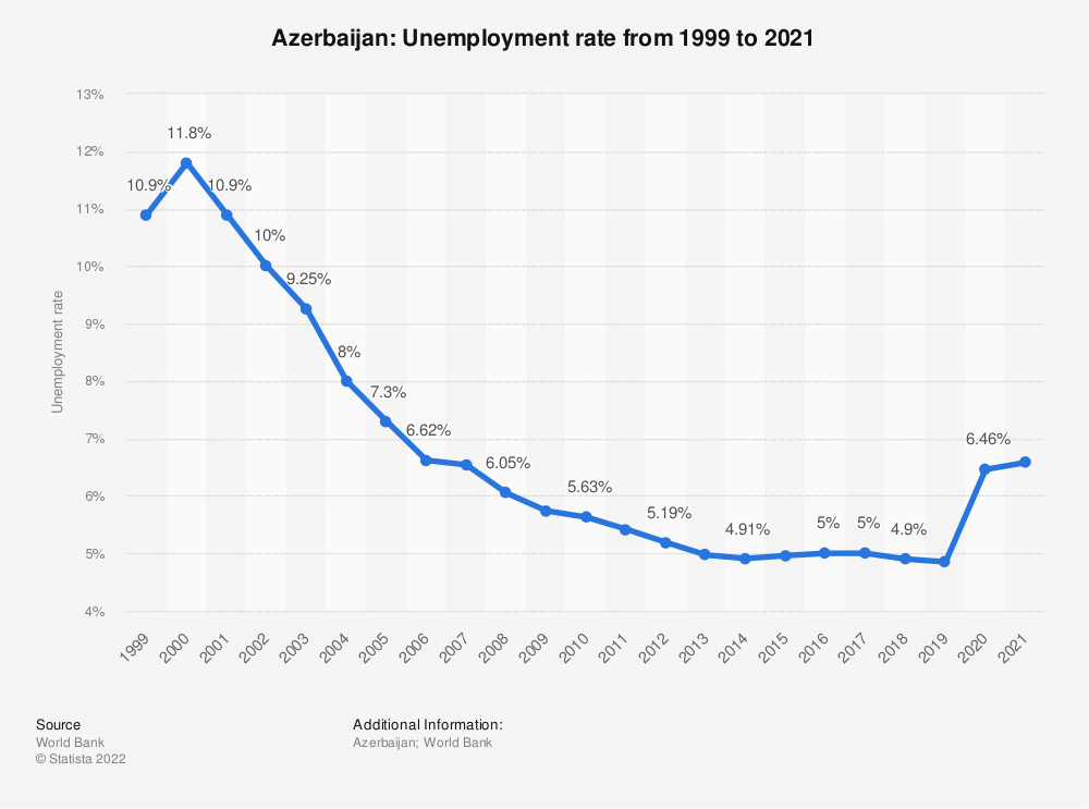 Statistic: Azerbaijan: Unemployment rate from 1998 to 2018 | Statista