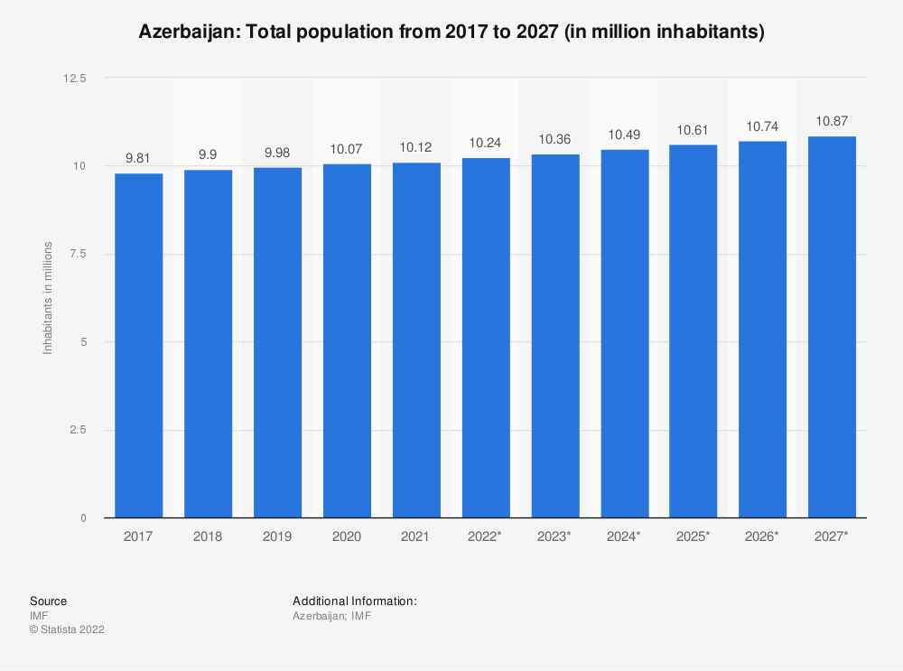 Statistic: Azerbaijan: Total population from 2014 to 2024 (in million inhabitants) | Statista