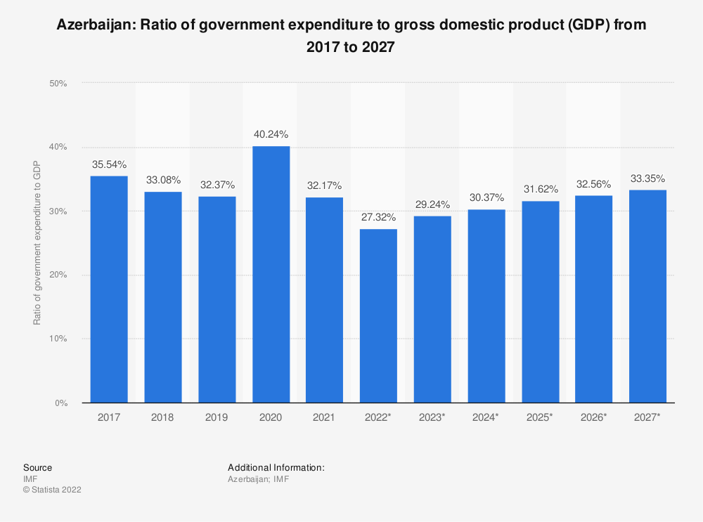 Statistic: Azerbaijan: Ratio of government expenditure to gross domestic product (GDP) from 2014 to 2024 | Statista