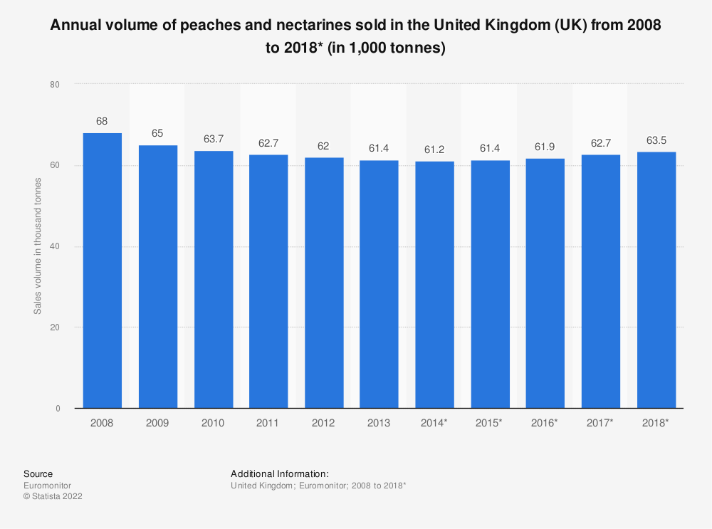 Statistic: Annual volume of peaches and nectarines sold in the United Kingdom (UK) from 2008 to 2018* (in 1,000 tonnes) | Statista