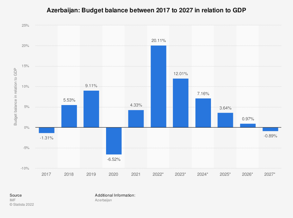 Statistic: Azerbaijan: Budget balance between 2014 to 2024 in relation to GDP | Statista