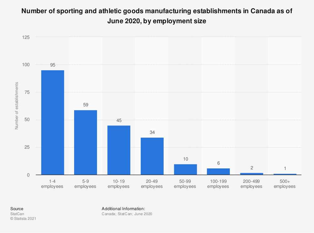 Statistic: Number of sporting and athletic goods manufacturing establishments in Canada as of December 2018, by employment size | Statista