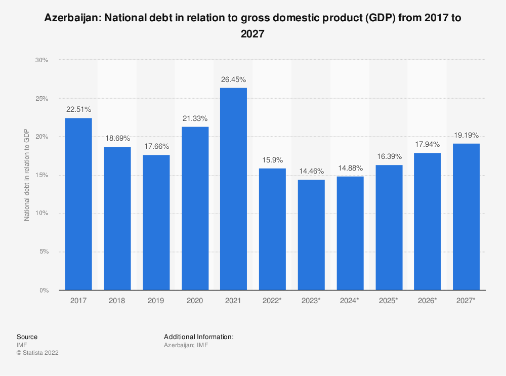 Statistic: Azerbaijan: National debt in relation to gross domestic product (GDP) from 2014 to 2024 | Statista