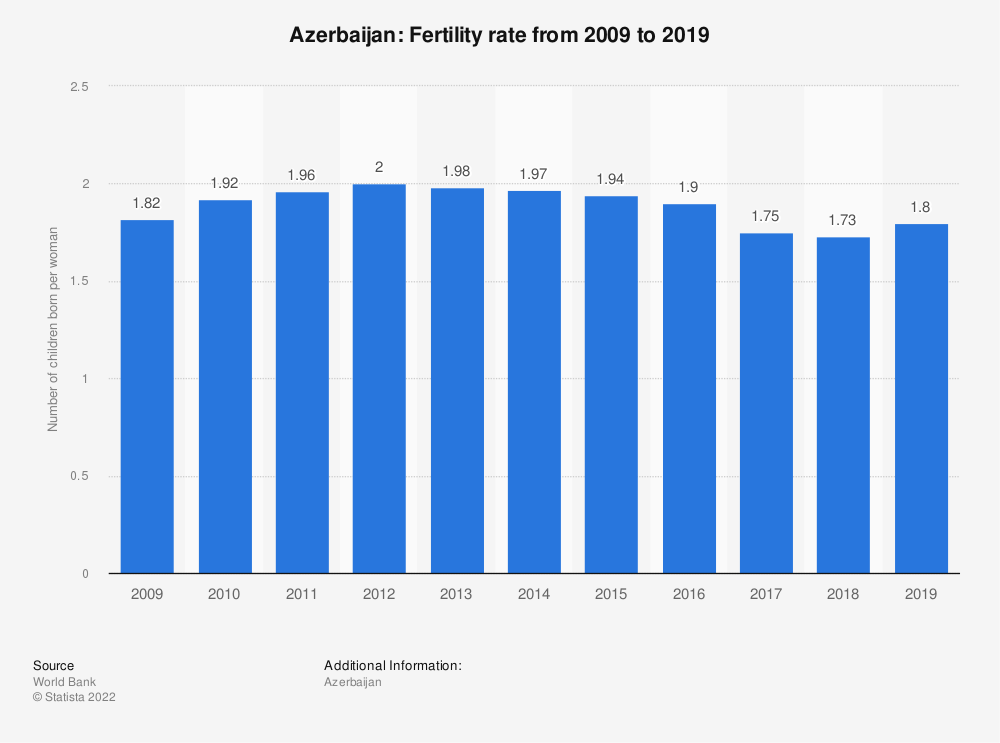 Statistic: Azerbaijan: Fertility rate from 2006 to 2016 | Statista