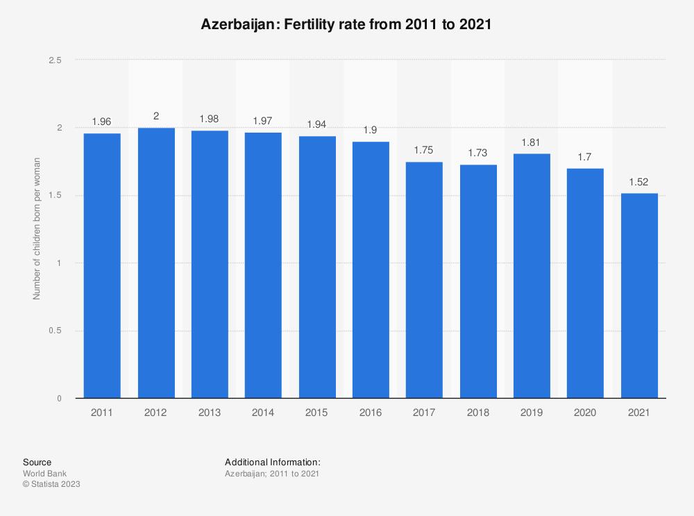 Statistic: Azerbaijan: Fertility rate from 2007 to 2017 | Statista