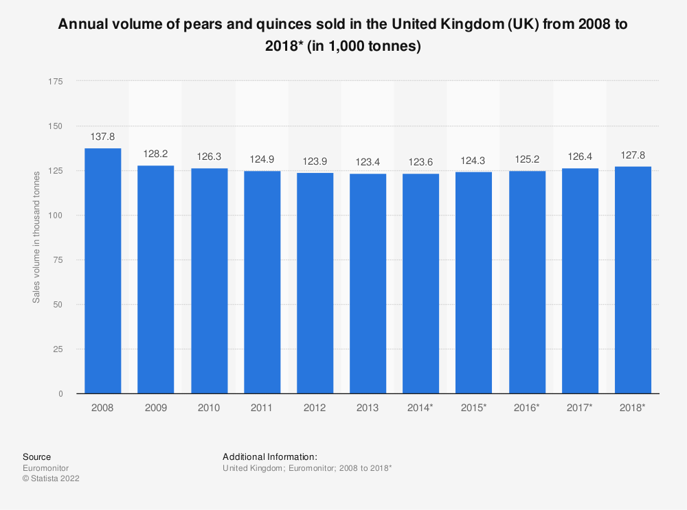 Statistic: Annual volume of pears and quinces sold in the United Kingdom (UK) from 2008 to 2018* (in 1,000 tonnes) | Statista