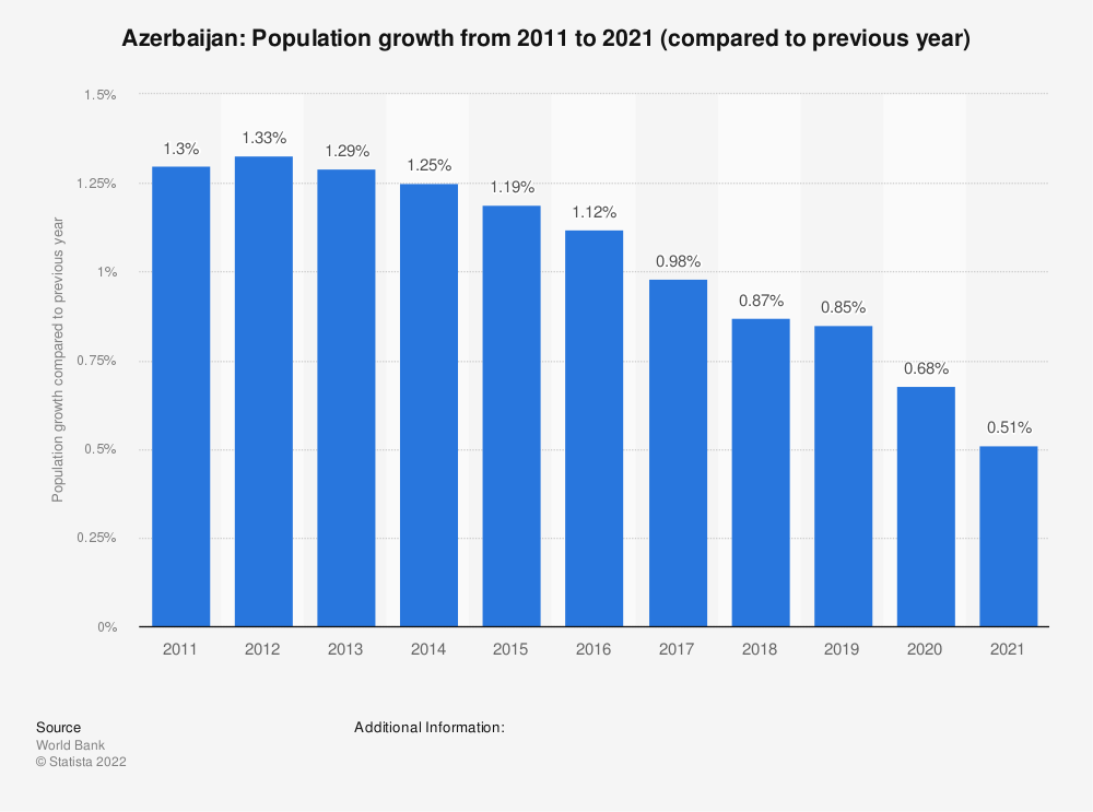 Statistic: Azerbaijan: Population growth from 2008 to 2018 (compared to previous year) | Statista