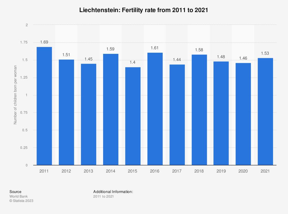 Statistic: Liechtenstein: Fertility rate from 2007 to 2017 | Statista