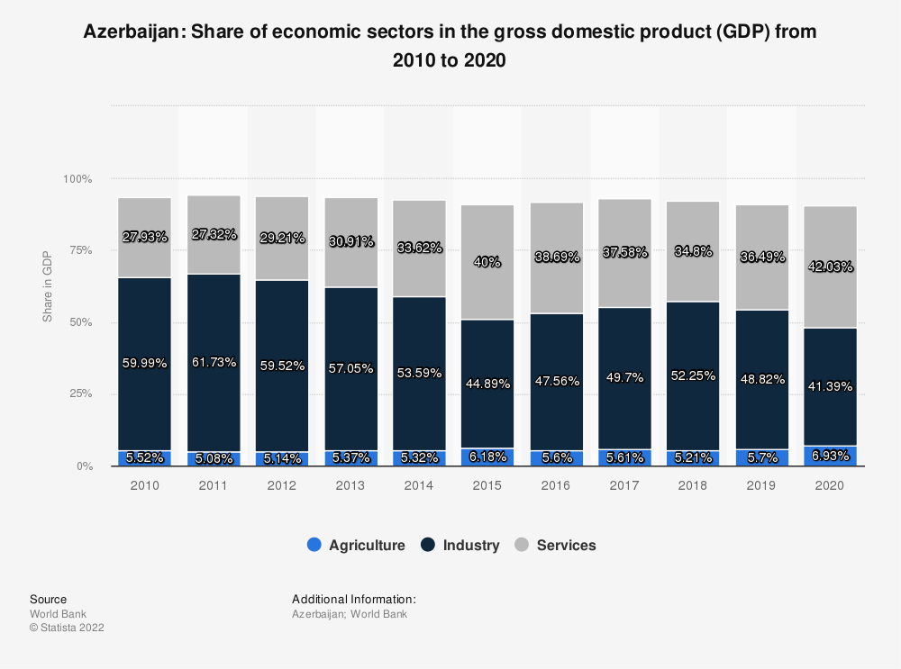 Statistic: Azerbaijan: Share of economic sectors in the gross domestic product (GDP) from 2009 to 2019 | Statista