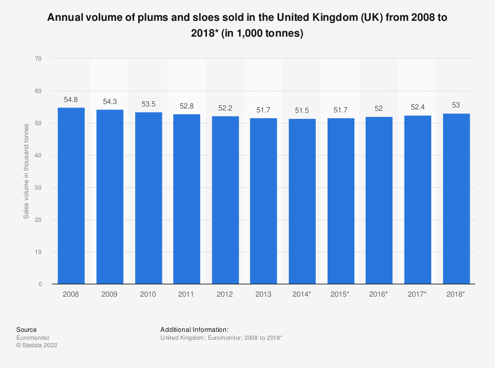 Statistic: Annual volume of plums and sloes sold in the United Kingdom (UK) from 2008 to 2018* (in 1,000 tonnes) | Statista