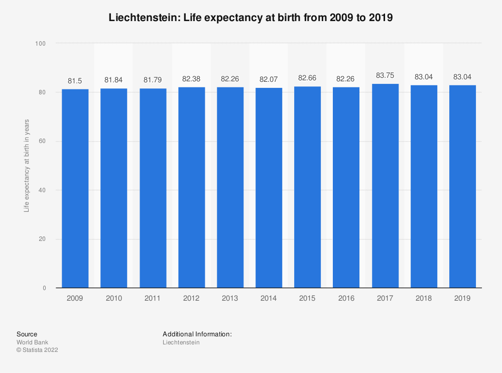 Statistic: Liechtenstein: Life expectancy at birth from 2007 to 2017 | Statista