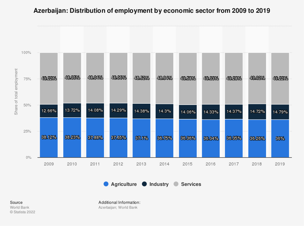 Statistic: Azerbaijan: Distribution of employment by economic sector from 2009 to 2019 | Statista
