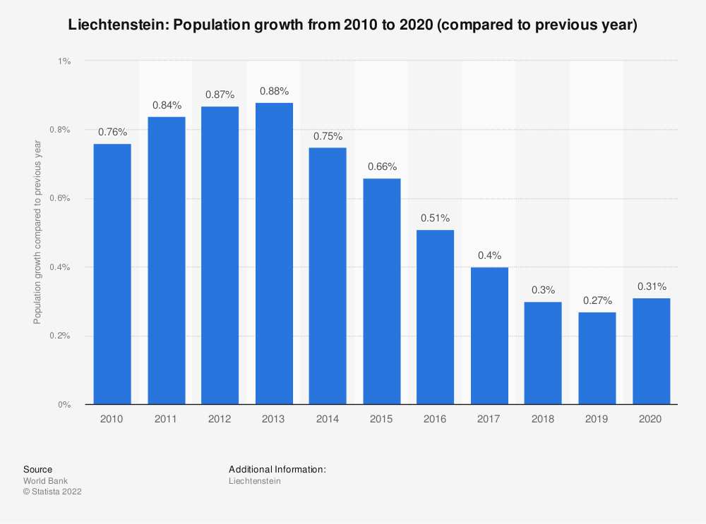 Statistic: Liechtenstein: Population growth from 2009 to 2019 (compared to previous year) | Statista