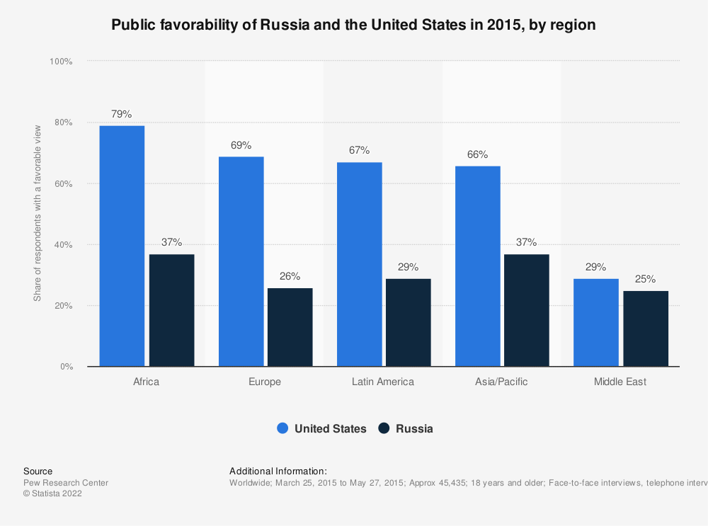 Statistic: Public favorability of Russia and the United States in 2015, by region | Statista