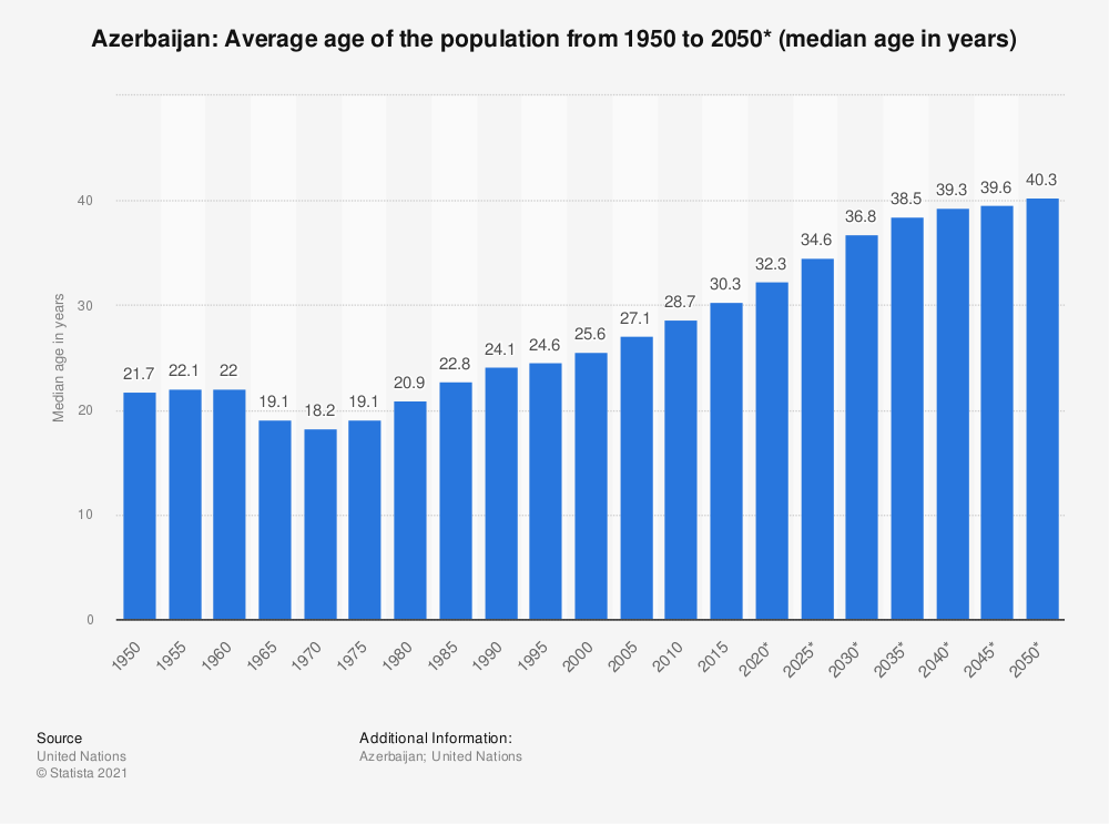 Statistic: Azerbaijan: Average age of the population from 1950 to 2050* (median age in years) | Statista