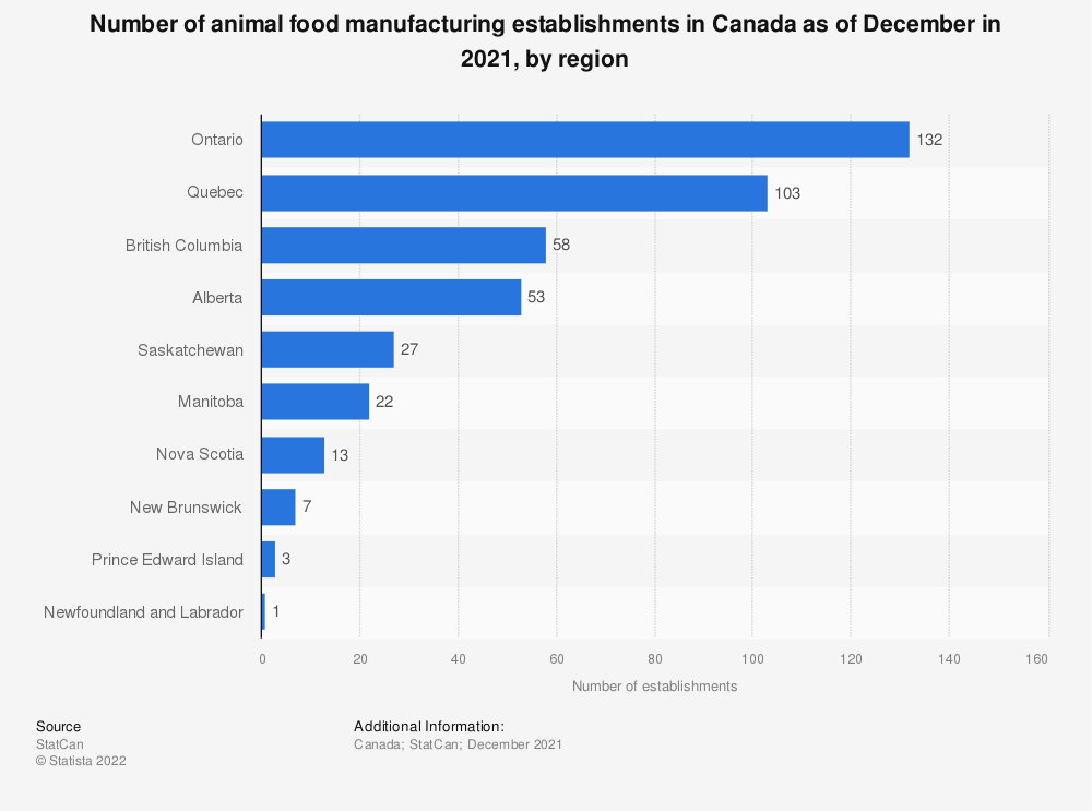 Statistic: Number of animal food manufacturing establishments in Canada as of December in 2018, by region | Statista
