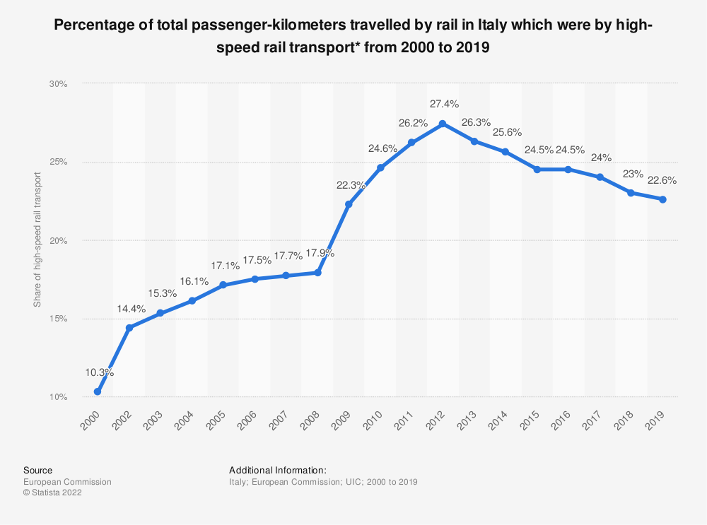 Statistic: Percentage of total passenger-kilometres travelled by rail in Italy which were by high-speed rail transport* from 2000 to 2017 | Statista