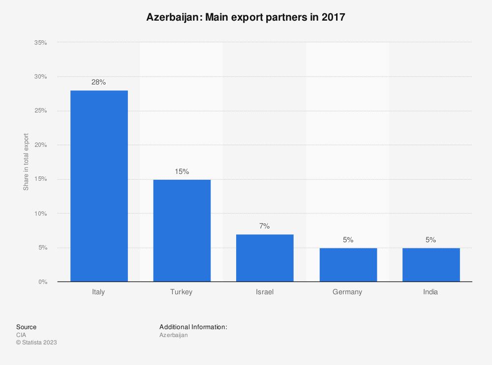 Statistic: Azerbaijan: Main export partners in 2017 | Statista