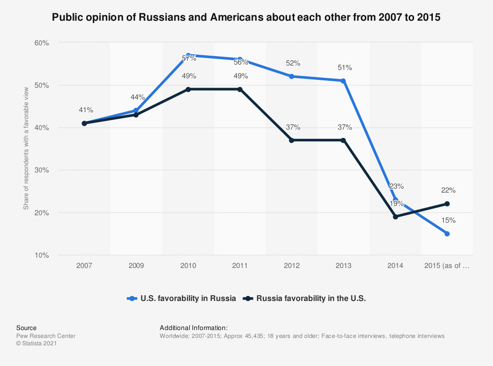 Statistic: Public opinion of Russians and Americans about each other from 2007 to 2015 | Statista