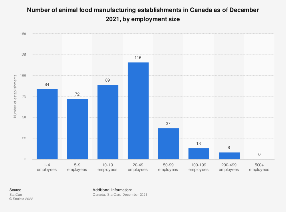 Statistic: Number of animal food manufacturing establishments in Canada as of December 2018, by employment size | Statista
