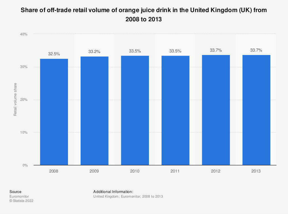 Statistic: Share of off-trade retail volume of orange juice drink in the United Kingdom (UK) from 2008 to 2013 | Statista