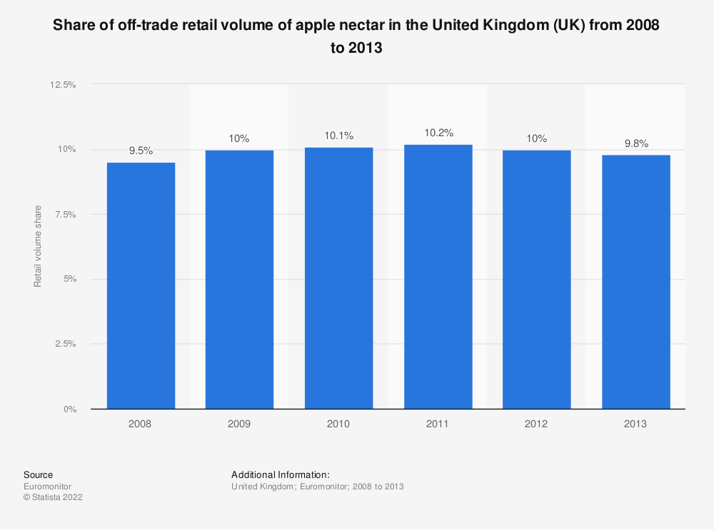 Statistic: Share of off-trade retail volume of apple nectar in the United Kingdom (UK) from 2008 to 2013 | Statista