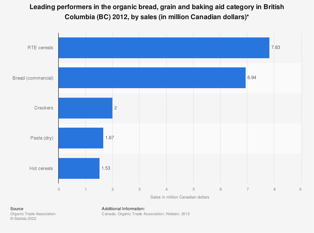 Statistic: Leading performers in the organic bread, grain and baking aid category in British Columbia (BC) 2012, by sales (in million Canadian dollars)* | Statista