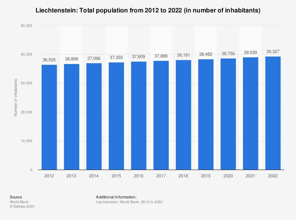 Statistic: Liechtenstein: Total population from 2008 to 2018 (in thousand inhabitants) | Statista