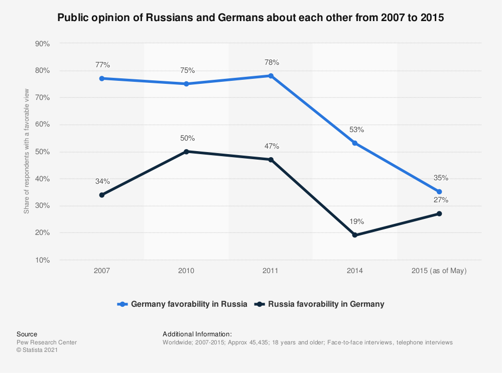 Statistic: Public opinion of Russians and Germans about each other from 2007 to 2015 | Statista
