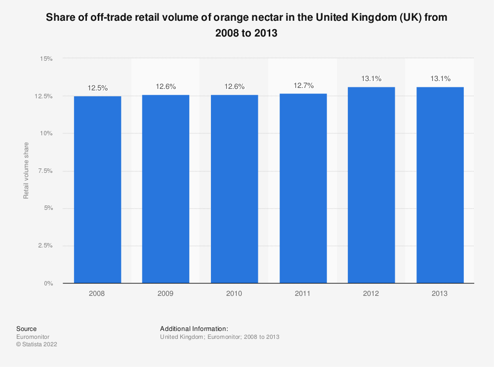 Statistic: Share of off-trade retail volume of orange nectar in the United Kingdom (UK) from 2008 to 2013   Statista