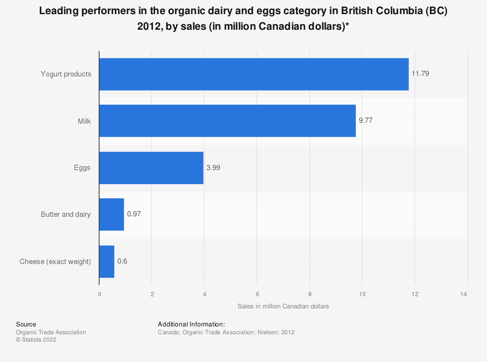 Statistic: Leading performers in the organic dairy and eggs category in British Columbia (BC) 2012, by sales (in million Canadian dollars)* | Statista