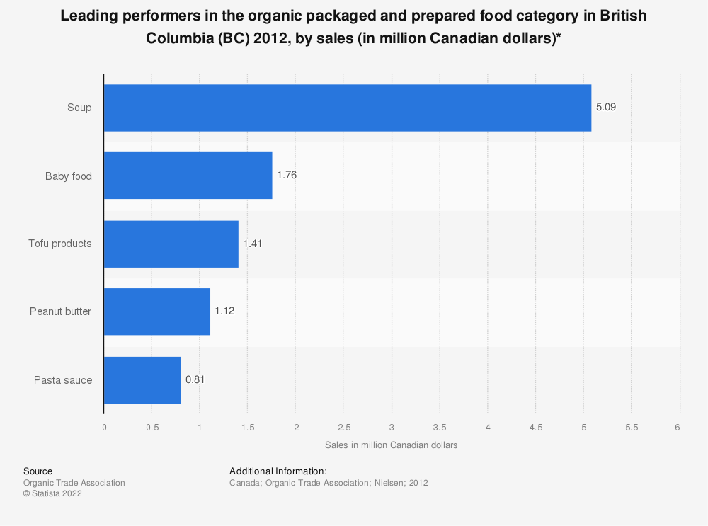 Statistic: Leading performers in the organic packaged and prepared food category in British Columbia (BC) 2012, by sales (in million Canadian dollars)* | Statista