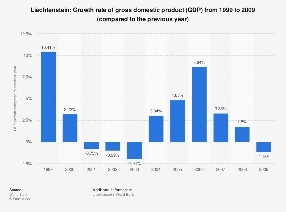 Statistic: Liechtenstein: Growth rate of gross domestic product (GDP) from 1999 to 2009 (compared to the previous year) | Statista